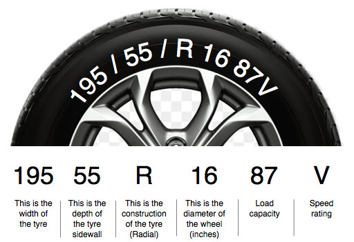 Tyres Markings Explained